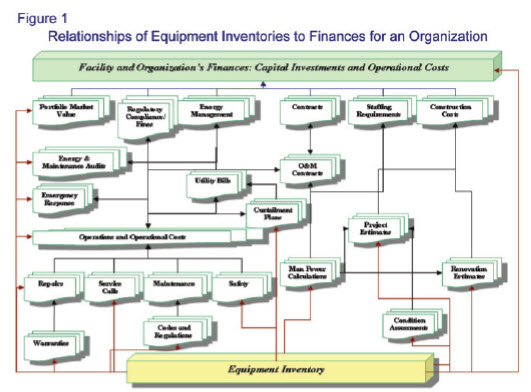 Financial Impact And Analysis Of Equipment Inventories Part 1 Fmlink
