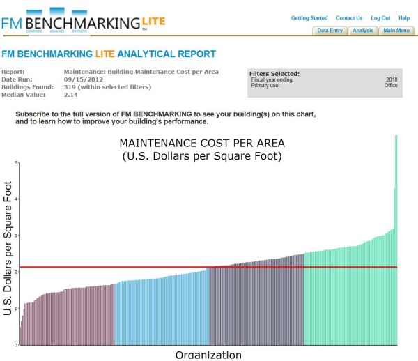 Using Benchmarking To Develop Budgets For New Facilities