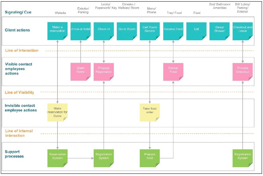 Service Design For A Better Workspace Fmlink