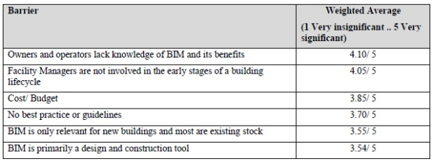 CPIx BIM Assessment Form