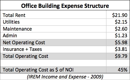types of operating cost