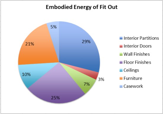 Why Should Fms Care About Embodied Carbon Emissions Fmlink