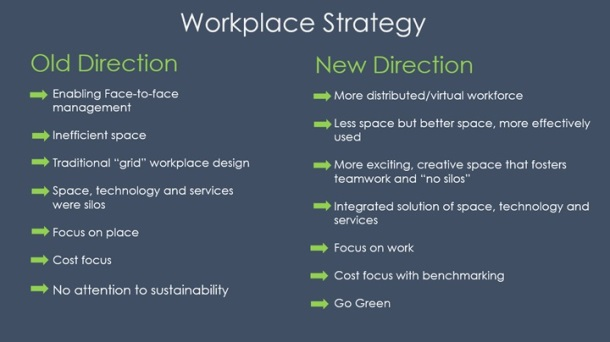 Workplace Strategy Elevating FM In The C Suite And