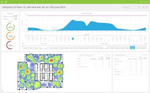 Serraview dashboard showing Condeco utilization data