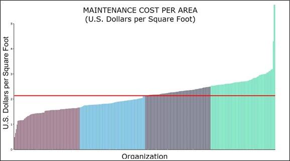 Figure 1 – Maintenance Cost per Area