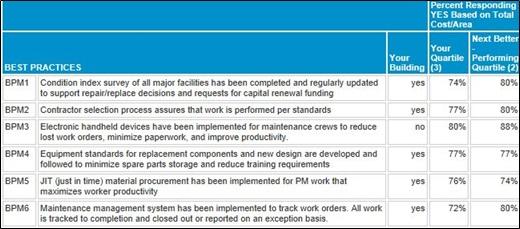 Figure 2 – Maintenance Best Practices