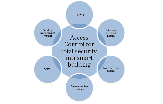 Diagram: Integration of access control for comprehensive security in an intelligent building Source: Frost &Sullivan