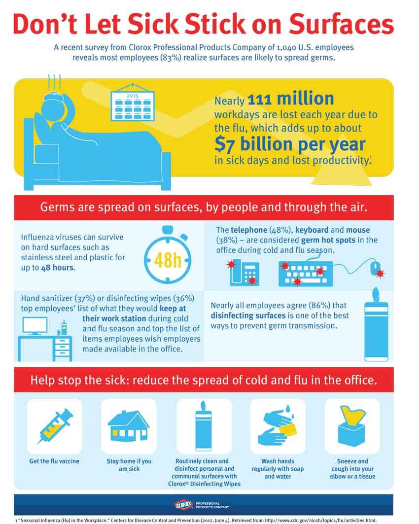 Clorox Survey Infographic Reveal Quot Hot Spots Quot For Sick