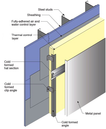 Metl Span White Paper Lists Benefits Of Insulated Metal