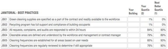 Figure 2 – Janitorial Best Practices (partial list) Filters: Office Facilities Provided courtesy of FM BENCHMARKING (www.fmbenchmarking.com)