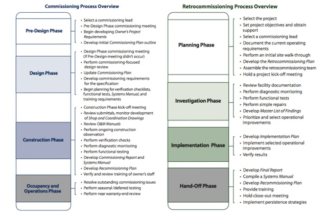 Figure 1. A breakdown of the steps that generally comprise each phase of the commissioning and retro-commissioning process. Source: http://cx.lbl.gov/documents/2009-assessment/lbnl-cx-cost-benefit.pdf