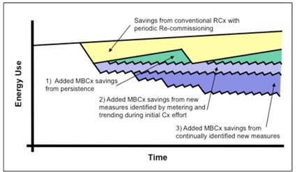 Figure 2. Graphic illustration of three additional opportunities to optimize energy savings on top of those achieved through standard retro-commissioning.