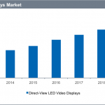 IHS LED video display market growth graph