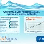 CDC Legionella infographic