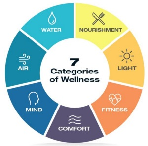 Air, water, nourishment, light, fitness, comfort and mind diagram