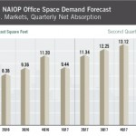 NAIOP U.S. office space demand graph
