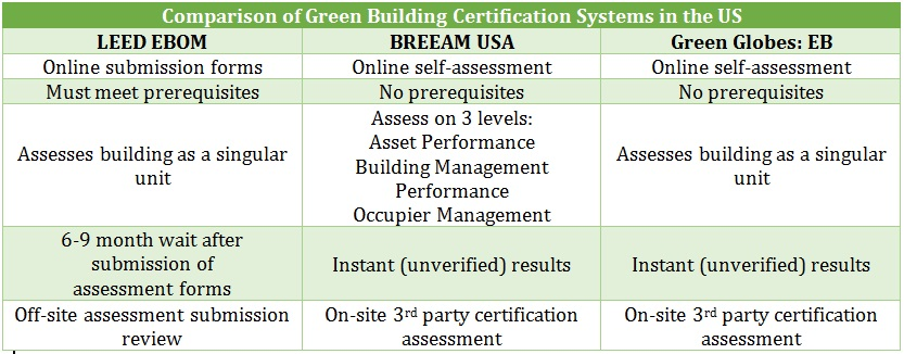 Comparison of Green Building Certification Systems in the US