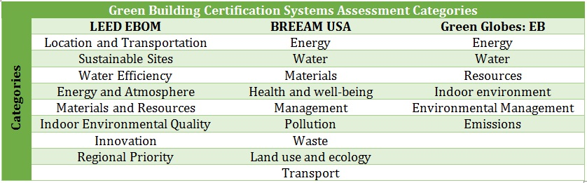 Green Building Certification Systems Assessment Categories