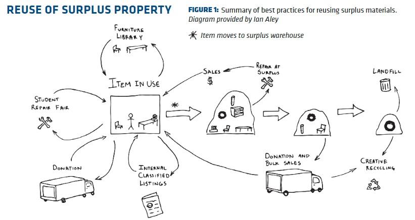 Figure 1. Best practices for reuse of surplus materials