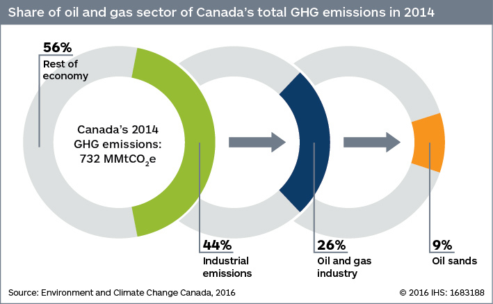 Graphics of Canada's oil and gas GHG emissions
