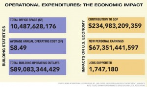 Operational Expenditures chart