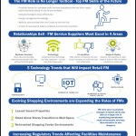 PRSM retail FM trends infographic