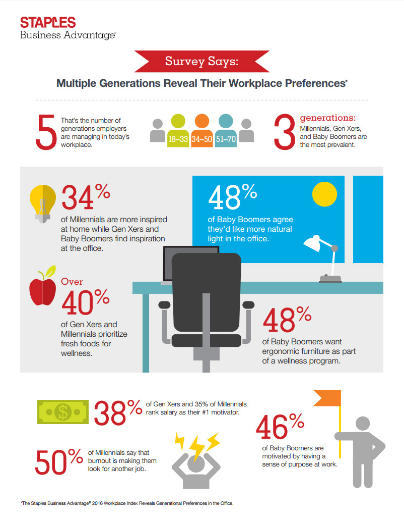 Staples infographic on generational preferences in office