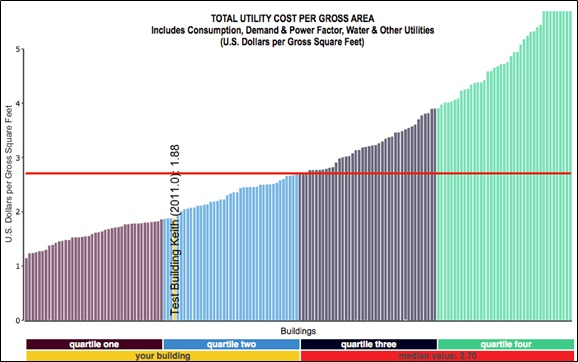 Figure 2 –Annual Utilities Costs per Area Provided courtesy of FM BENCHMARKING