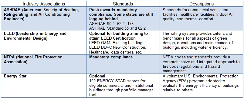 crucial North American building standards and codes