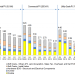 NREL graph of U.S. solar photovoltaic costs