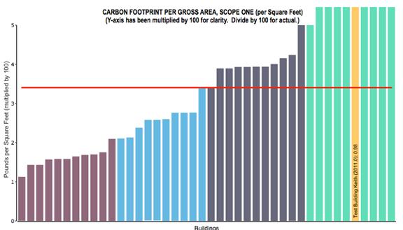 Figure 3 –Annual Carbon Footprint per Area Provided courtesy of FM BENCHMARKING