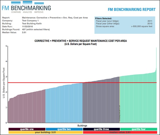Chart 1. Maintenance Cost per Area Provided courtesy of FM BENCHMARKING Filters: >600,000 GSF
