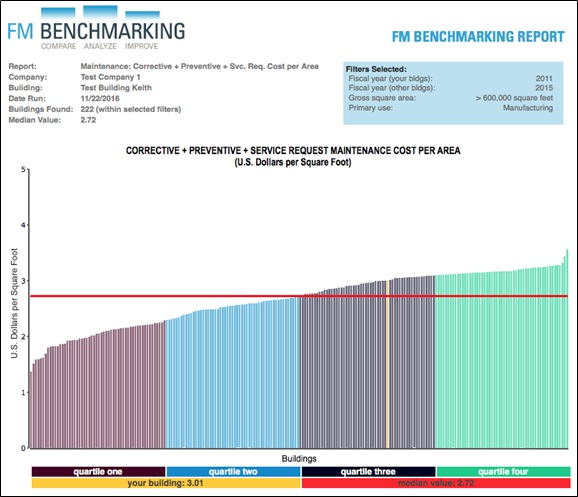 Chart 2. Maintenance Cost per Area Provided courtesy of FM BENCHMARKING Filters: >600,000 GSF and Manufacturing Only