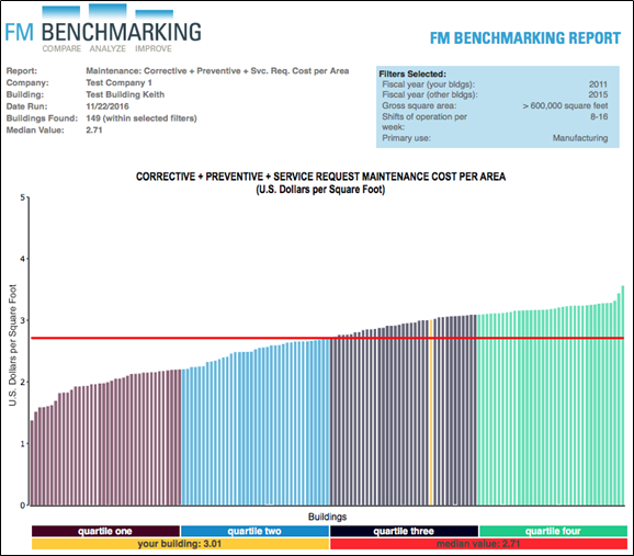 Chart 3. Maintenance Cost per Area Provided courtesy of FM BENCHMARKING Filters: >600,000 GSF + Manufacturing Only + 3 shifts per day for 5 days per week