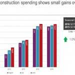 JLL construction spending graph