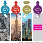 JLL graphic of top 6 premium office markets