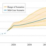 NREL graph of renewable energy penetration