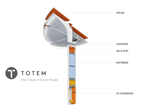 Totem smart power tower combines solar energy and energy storage, WiFi and 4G communications, EV charging and smart lighting directly into the built environment. Photo courtesy of Totem.