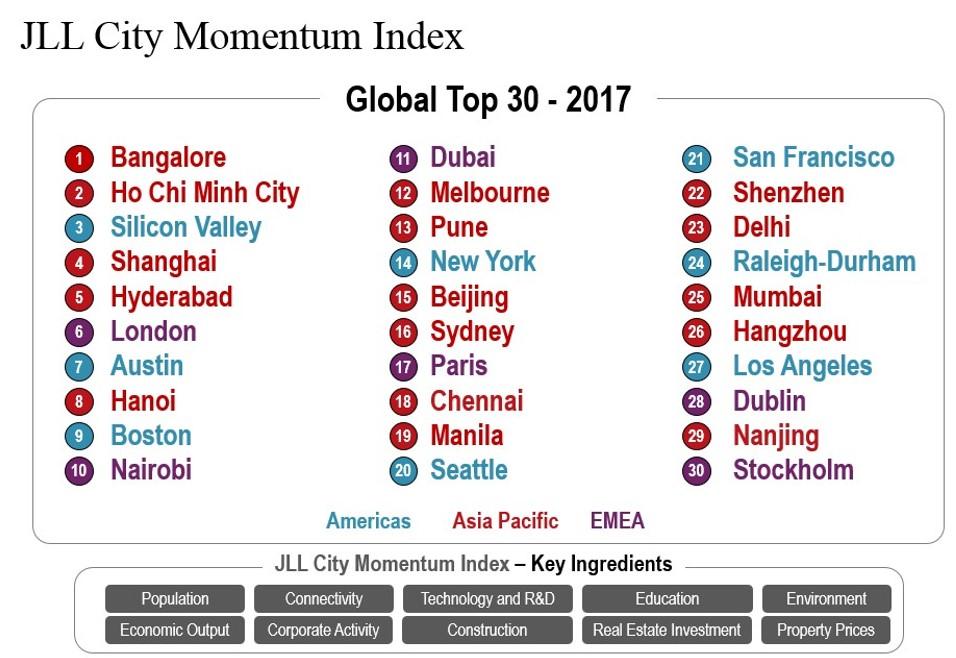 JLL CMI Global Top 30