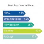 PRSM best practices