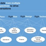 Figure 1: Use data from multiple perspectives to drive conversations,