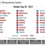 JLL chart of world's most dynamic cities