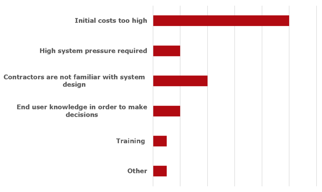 Commercial barriers graph