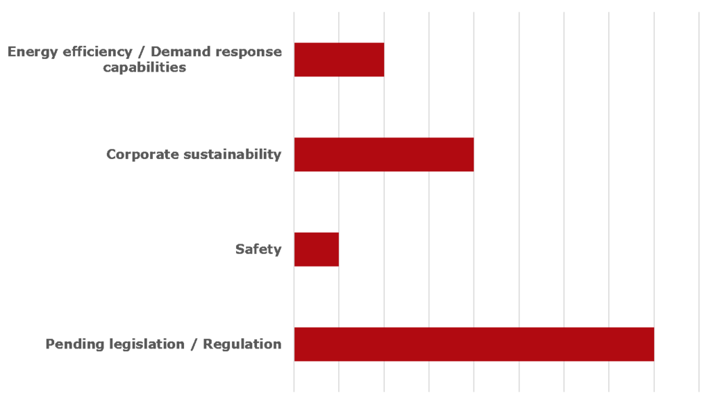 Commercial drivers graph