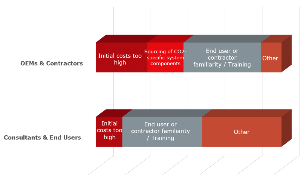Industrial barriers graph
