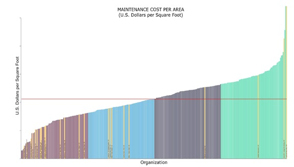 Figure 1 – Maintenance Cost per Area  Filters: Type of facility (Financial Services, 125,000–600,000 GSF) Provided courtesy of FM BENCHMARKING