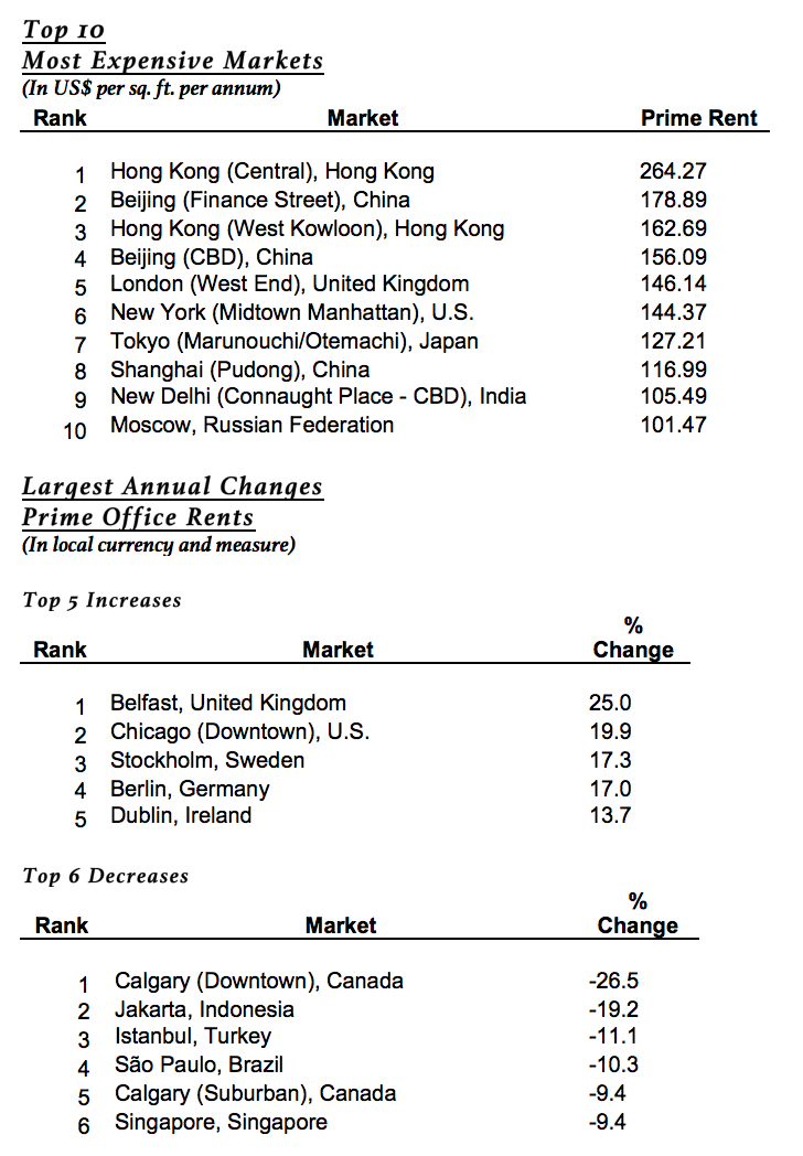 CBRE table of rankings