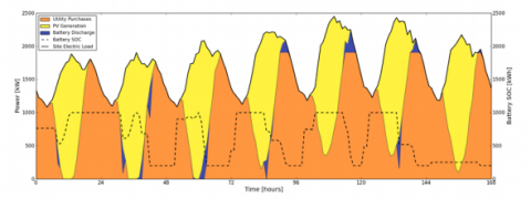 NREL graph
