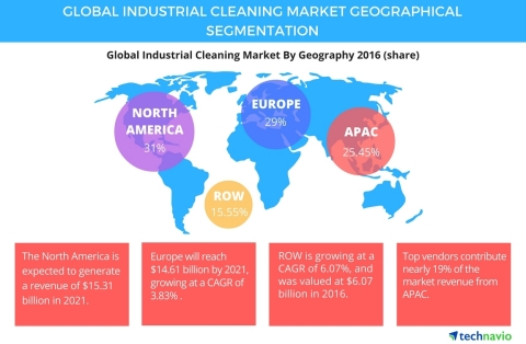 Graphic for global industrial cleaning market