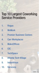 Top 10 Largest Coworking Service Providers